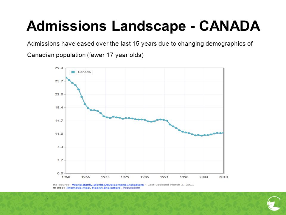 Admissions Landscape - CANADA