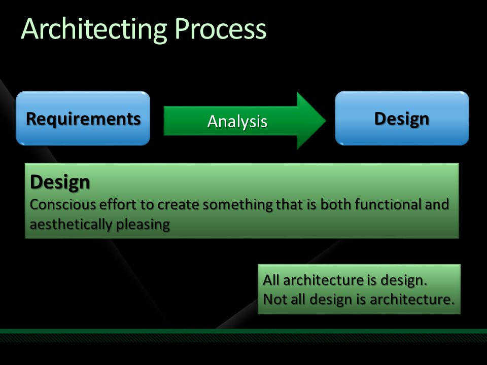 Architecting Process Design Requirements Design Analysis