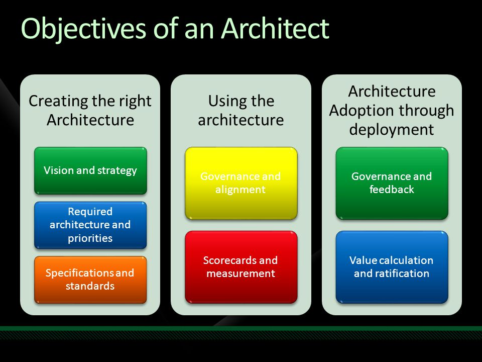 Objectives of an Architect