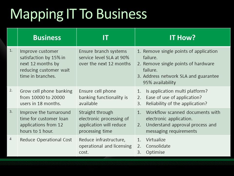 Mapping IT To Business Business IT IT How