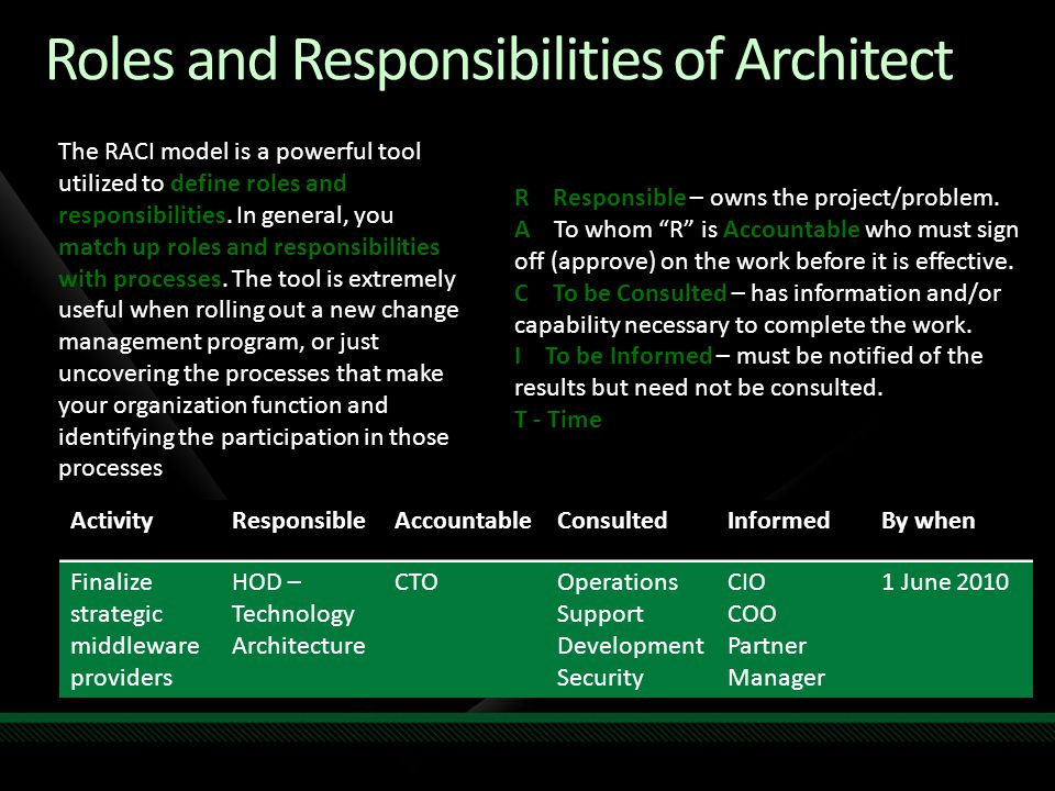 Roles and Responsibilities of Architect
