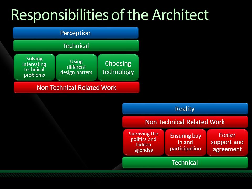 Responsibilities of the Architect