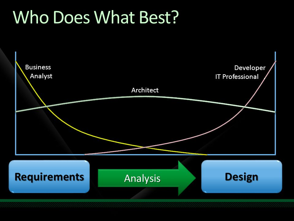 Who Does What Best Requirements Design Analysis Business Analyst