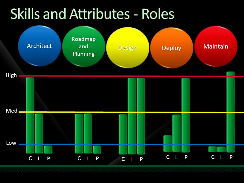 Skills and Attributes - Roles