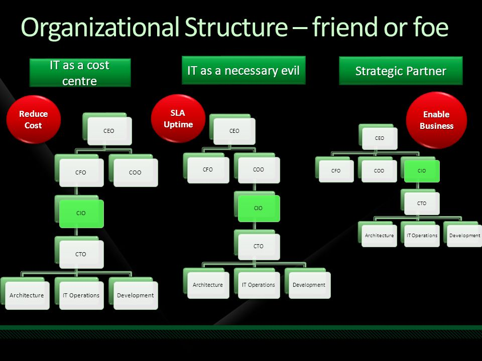 Organizational Structure – friend or foe