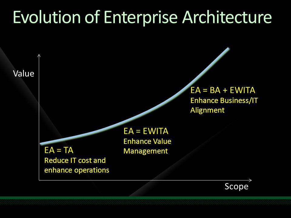 Evolution of Enterprise Architecture