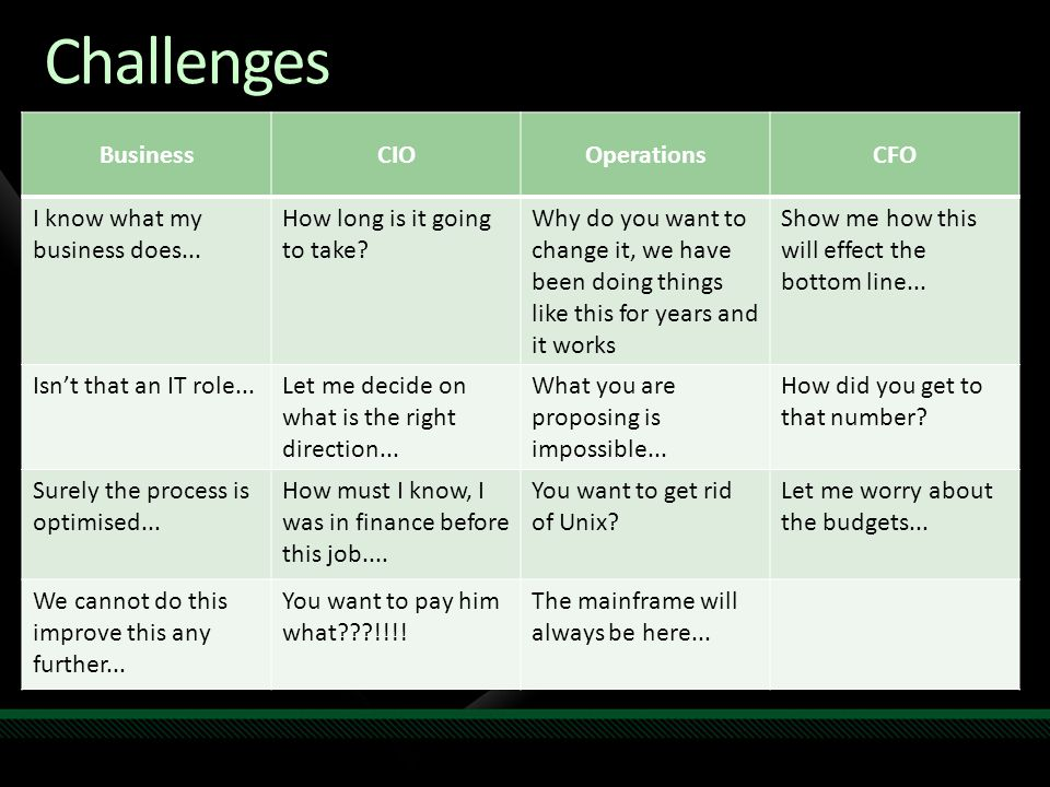 Challenges Business CIO Operations CFO I know what my business does...