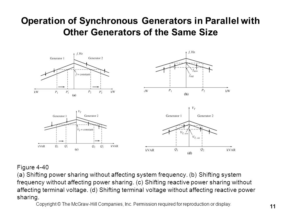 Operation of Synchronous Generators in Parallel with Other Generators of the Same Size
