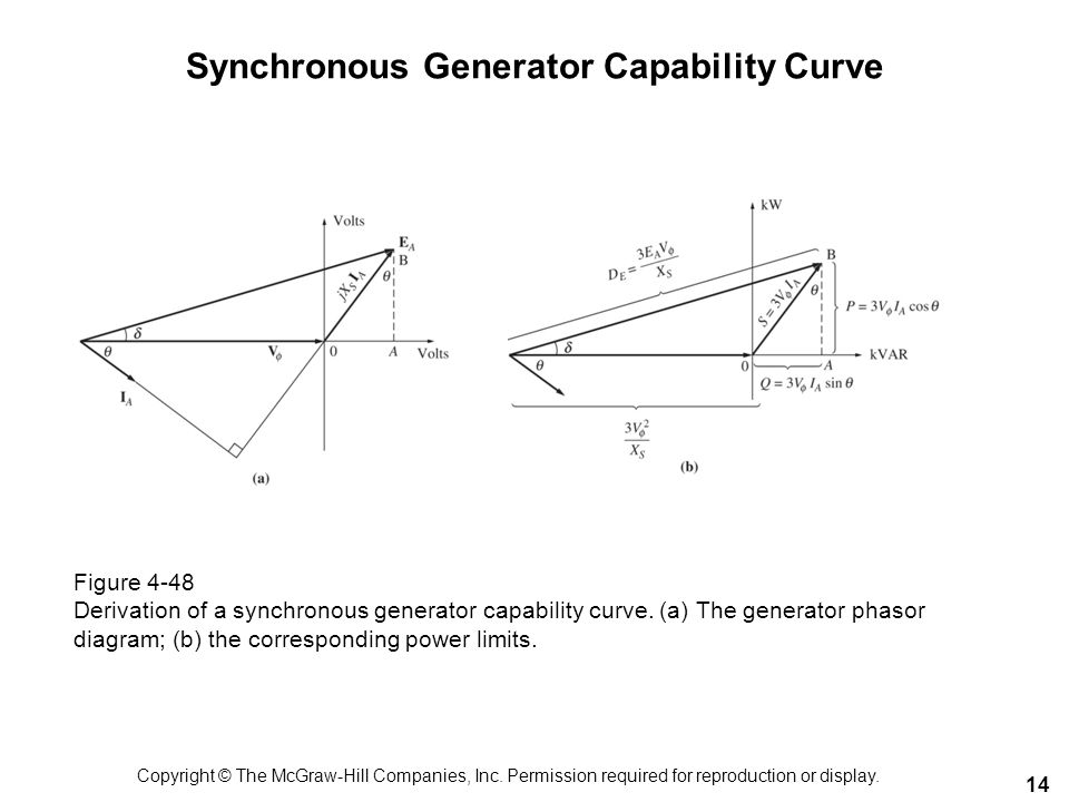 Synchronous Generator Capability Curve