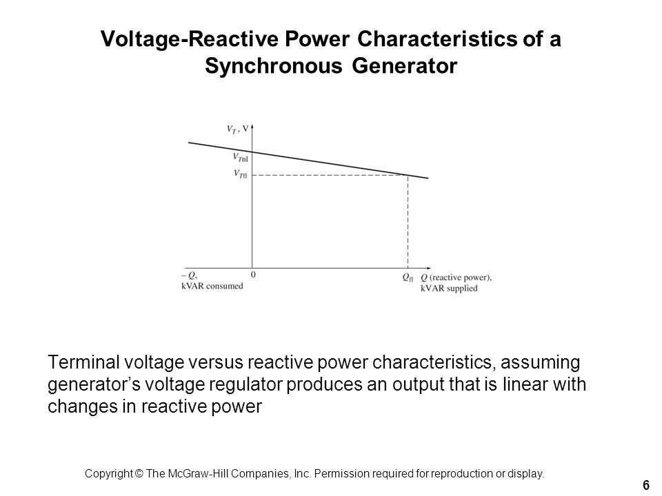 Voltage-Reactive Power Characteristics of a Synchronous Generator