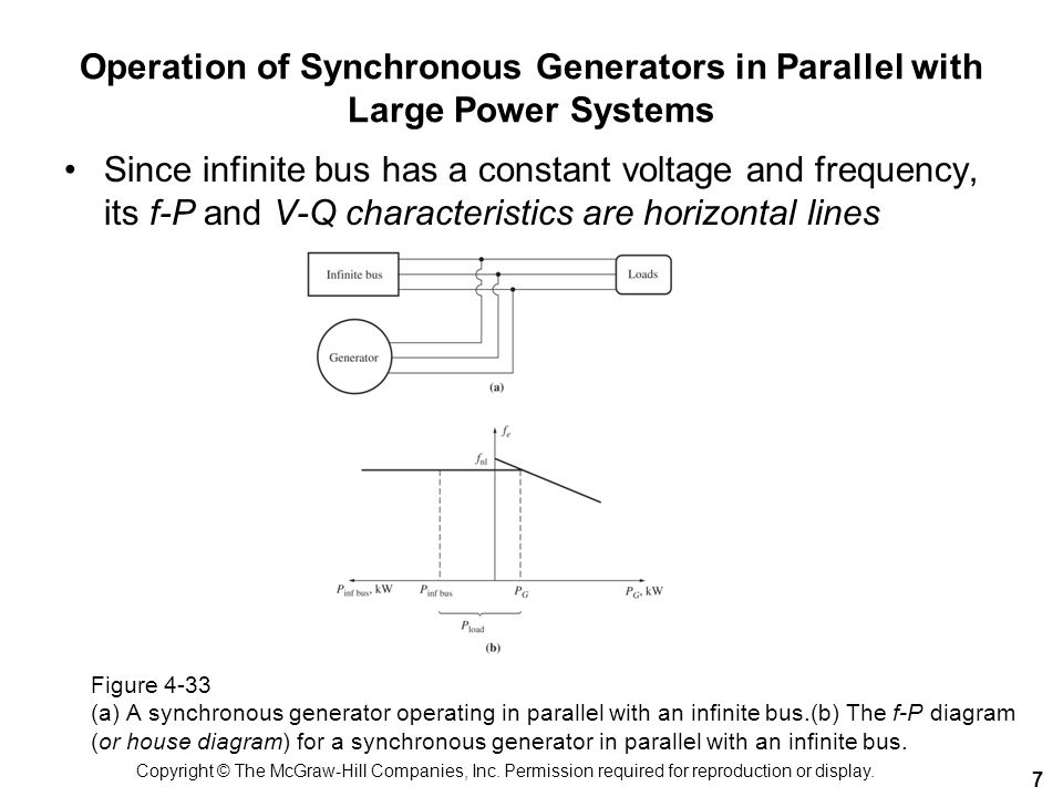 Operation of Synchronous Generators in Parallel with Large Power Systems