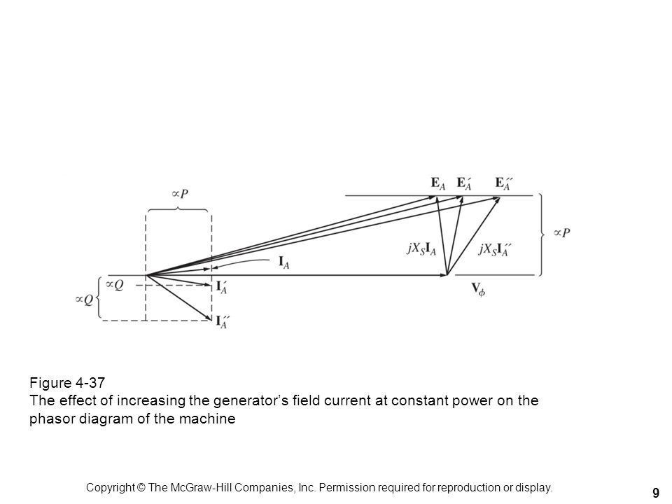 Figure 4-37 The effect of increasing the generator's field current at constant power on the phasor diagram of the machine