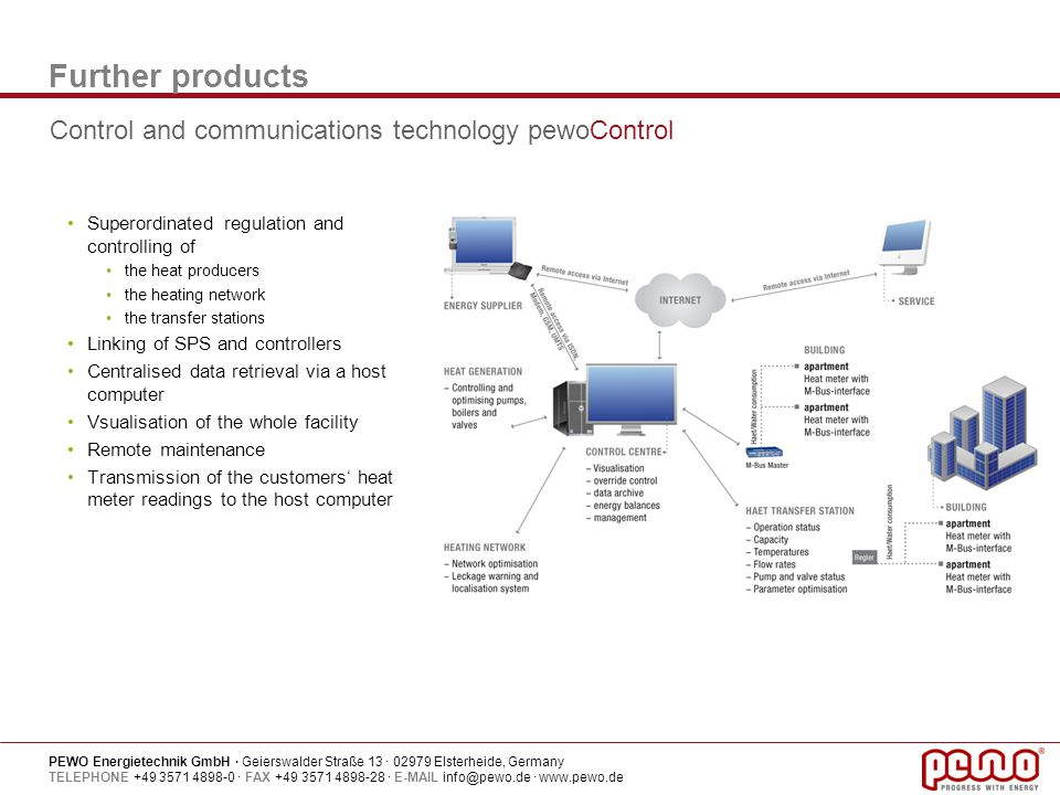 Further products Control and communications technology pewoControl