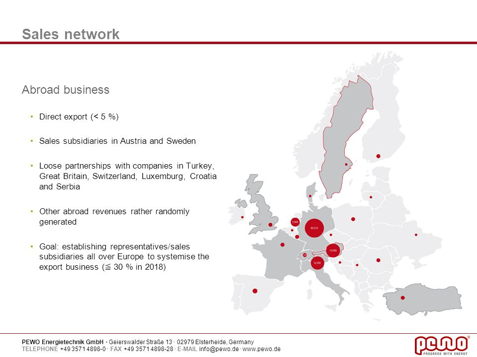 Sales network Abroad business Direct export (< 5 %)