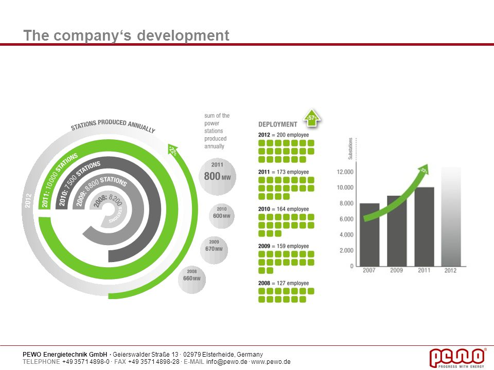 The company's development