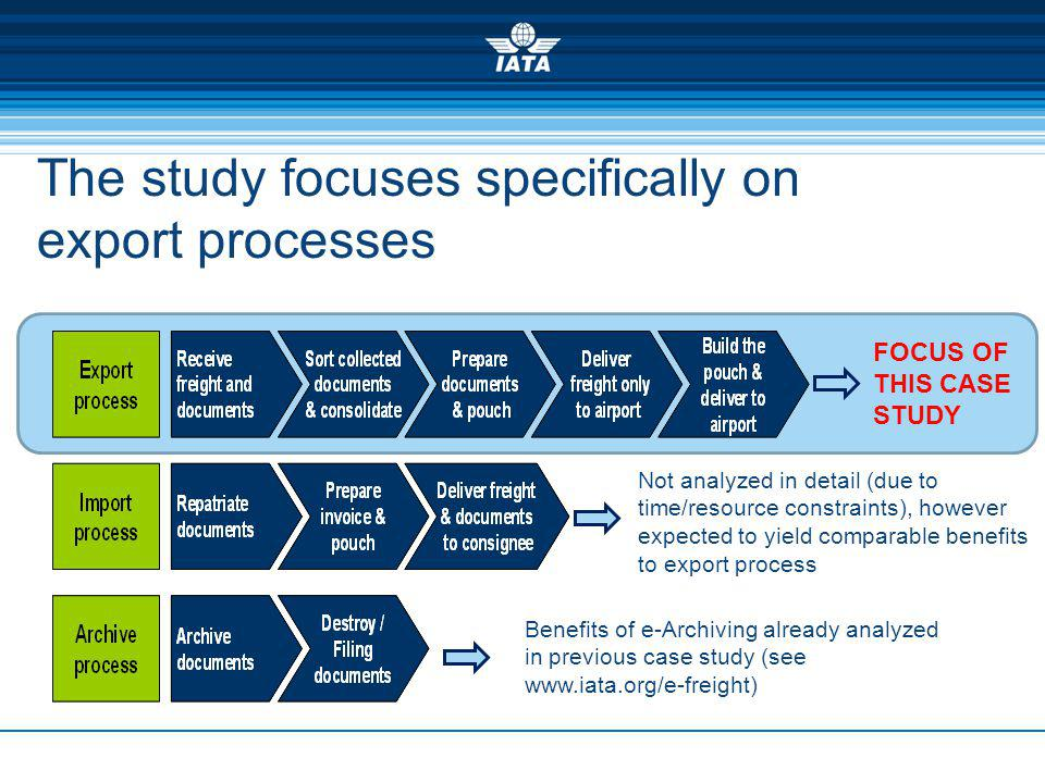 The study focuses specifically on export processes