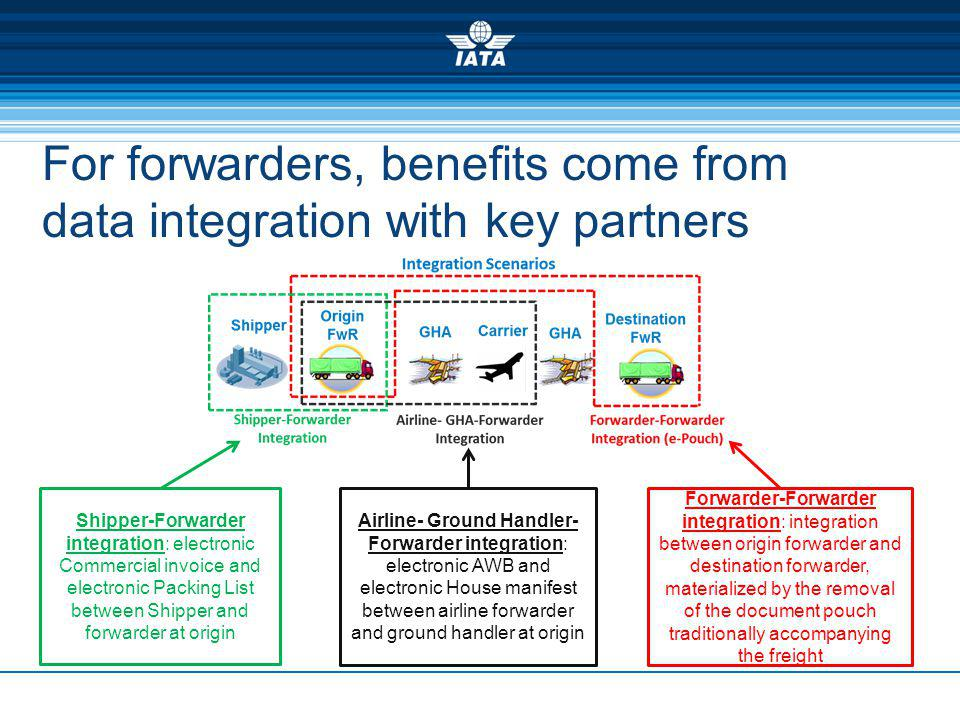 For forwarders, benefits come from data integration with key partners