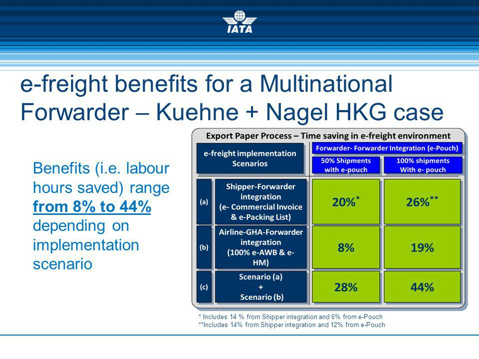 e-freight benefits for a Multinational Forwarder – Kuehne + Nagel HKG case