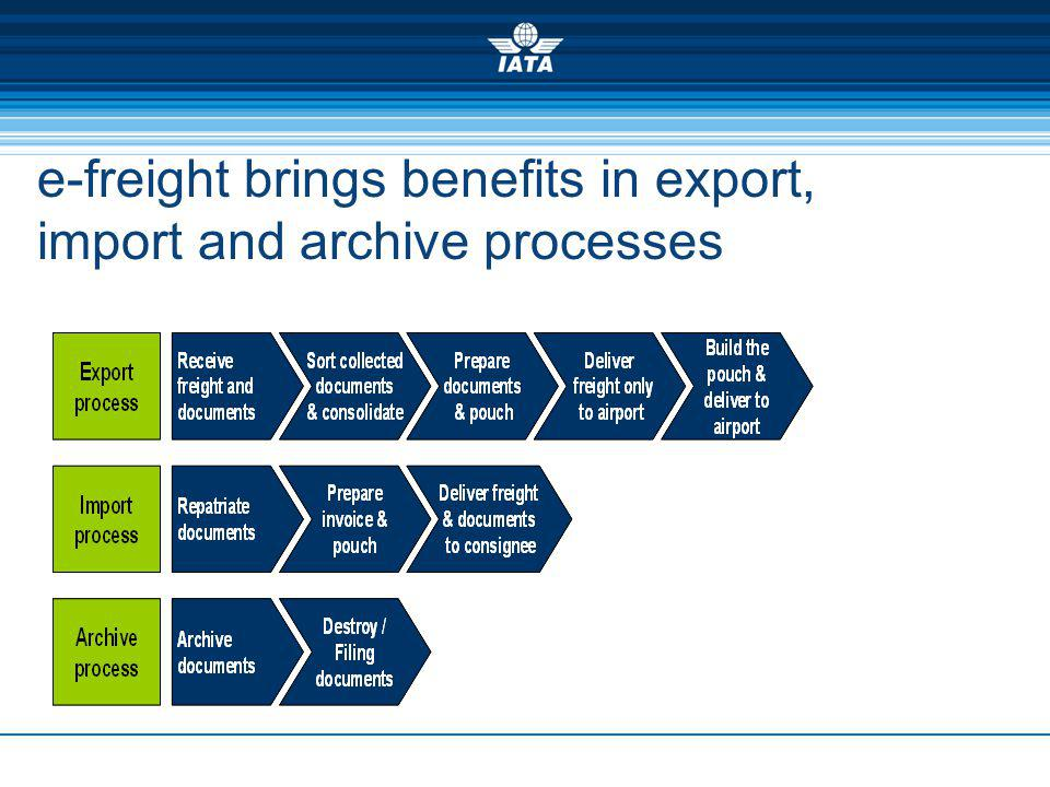 e-freight brings benefits in export, import and archive processes