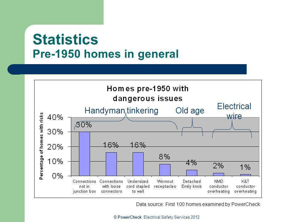 Statistics Pre-1950 homes in general