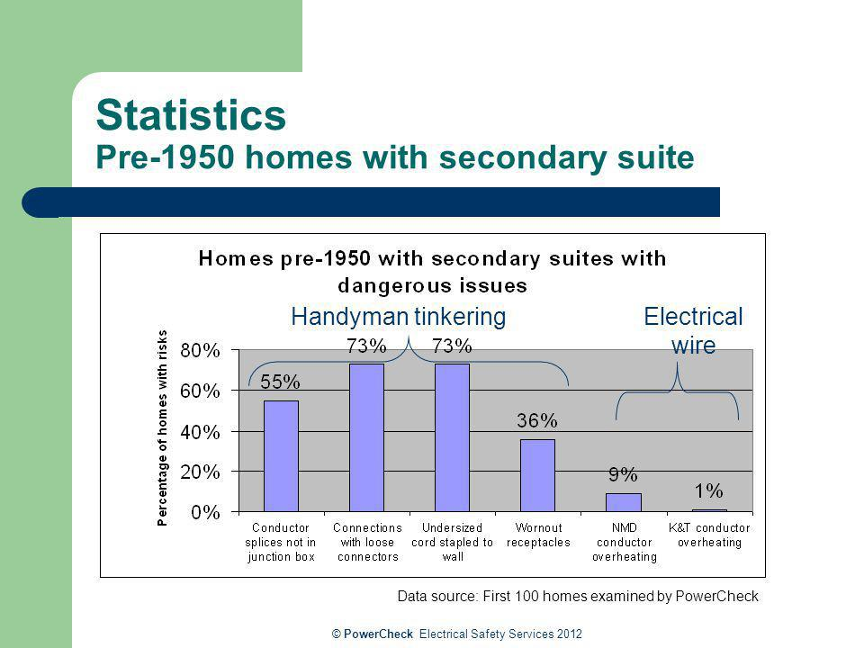 Statistics Pre-1950 homes with secondary suite