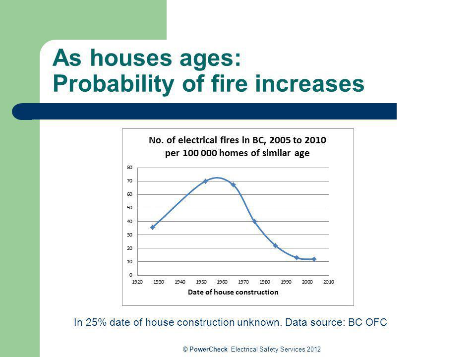 As houses ages: Probability of fire increases