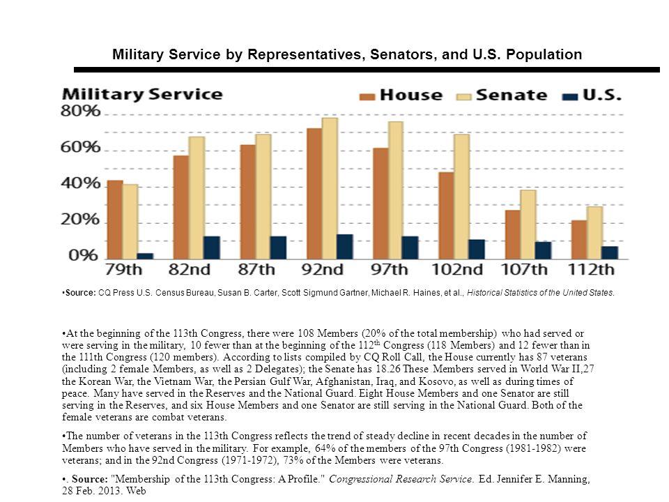 Military Service by Representatives, Senators, and U.S. Population