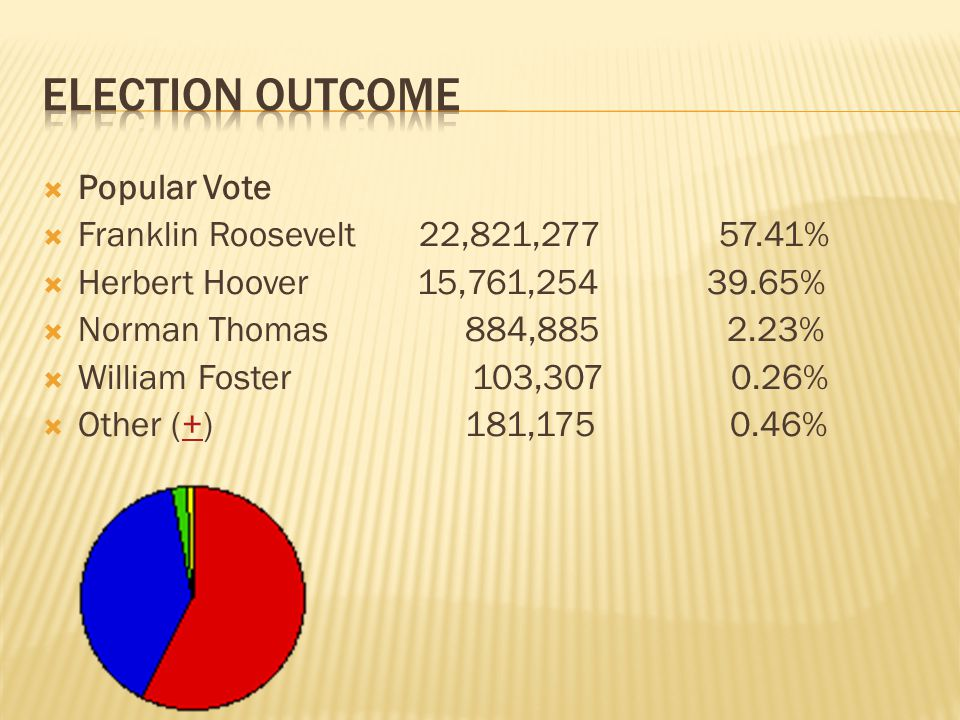 Election Outcome Popular Vote Franklin Roosevelt 22,821,277 57.41%