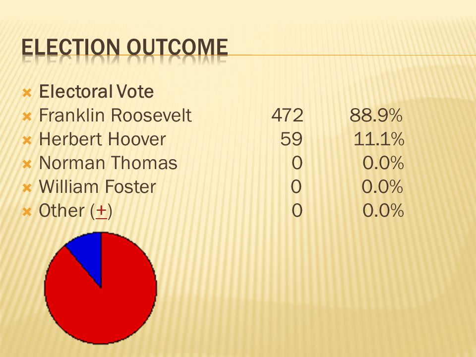 Election outcome Electoral Vote Franklin Roosevelt 472 88.9%