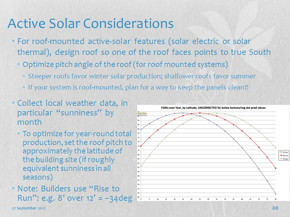 Active Solar Considerations