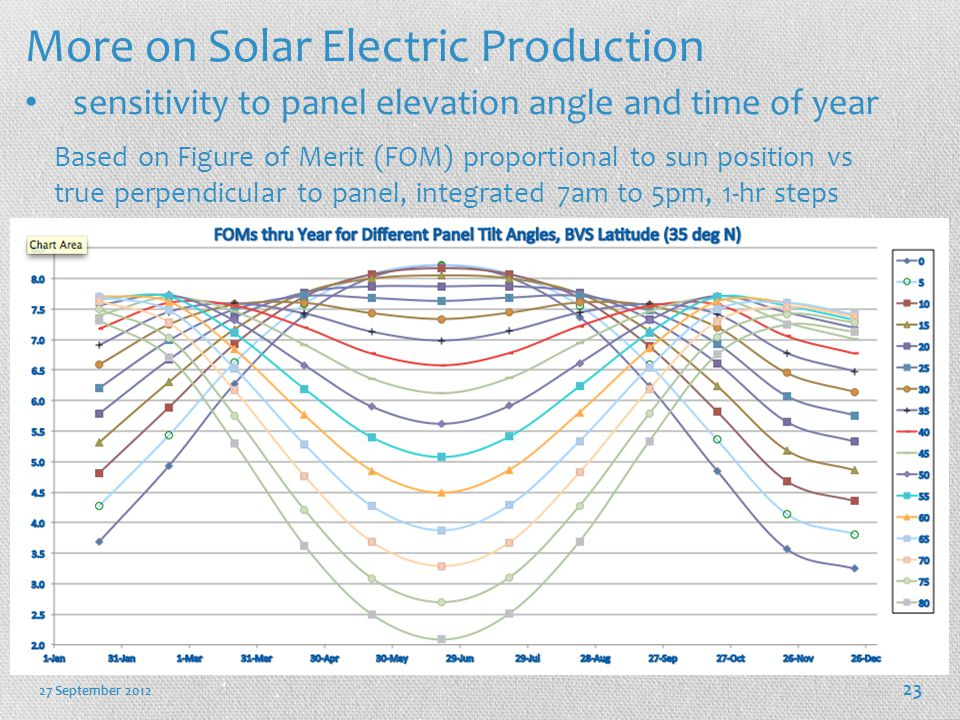 More on Solar Electric Production