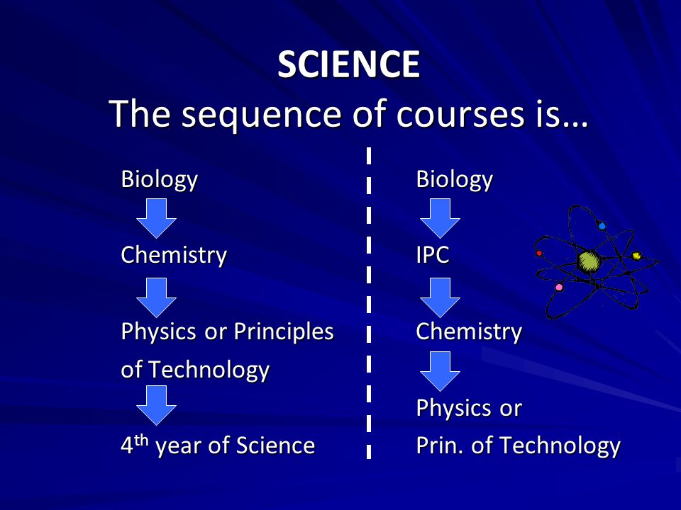 SCIENCE The sequence of courses is…