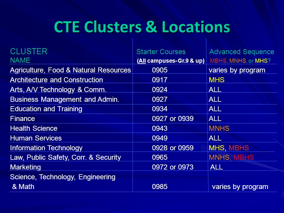 CTE Clusters & Locations