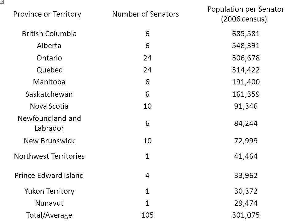 Population per Senator (2006 census)