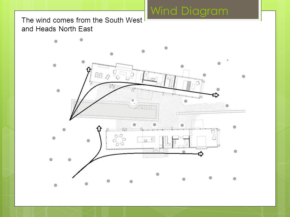 Wind Diagram The wind comes from the South West and Heads North East