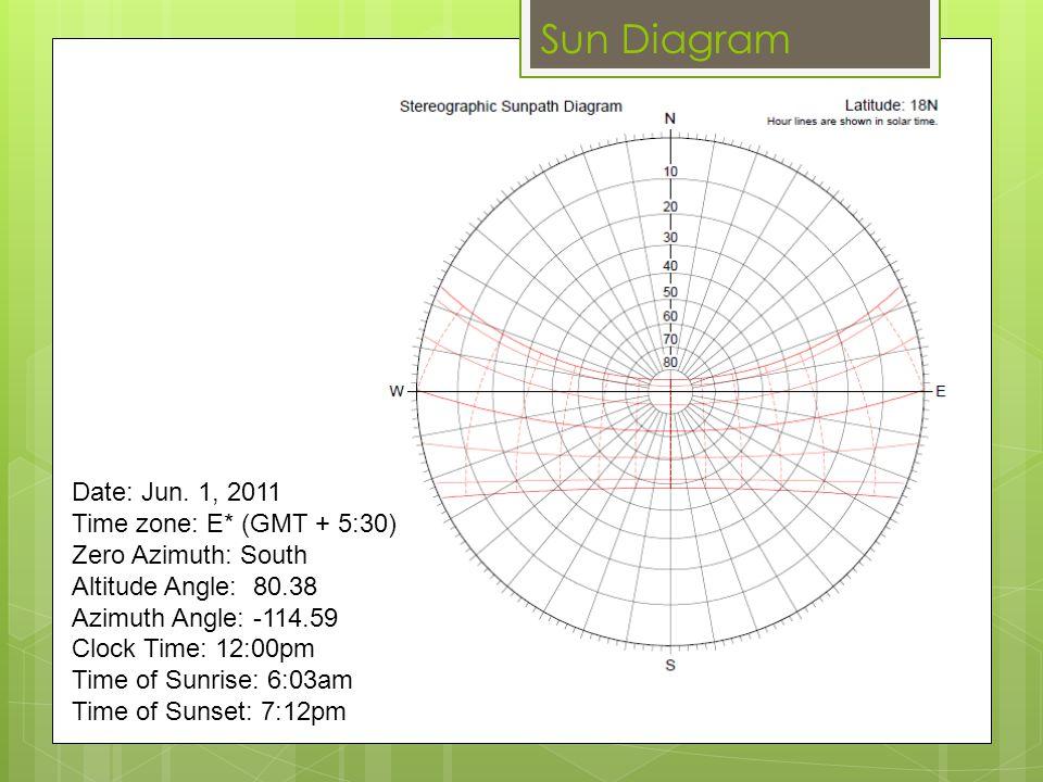 Sun Diagram Date: Jun. 1, 2011 Time zone: E* (GMT + 5:30)