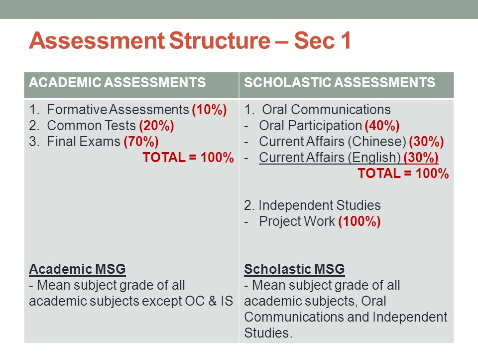 Assessment Structure – Sec 1