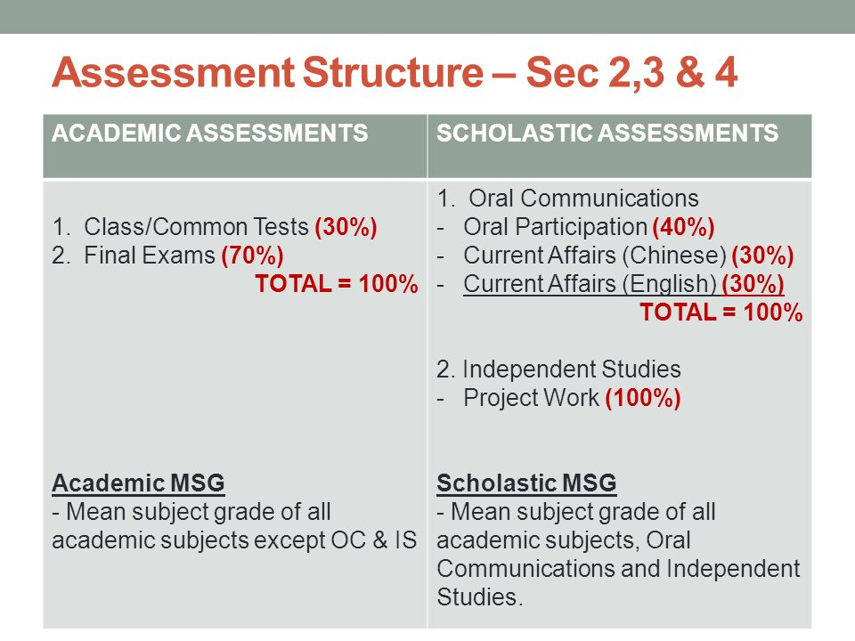 Assessment Structure – Sec 2,3 & 4