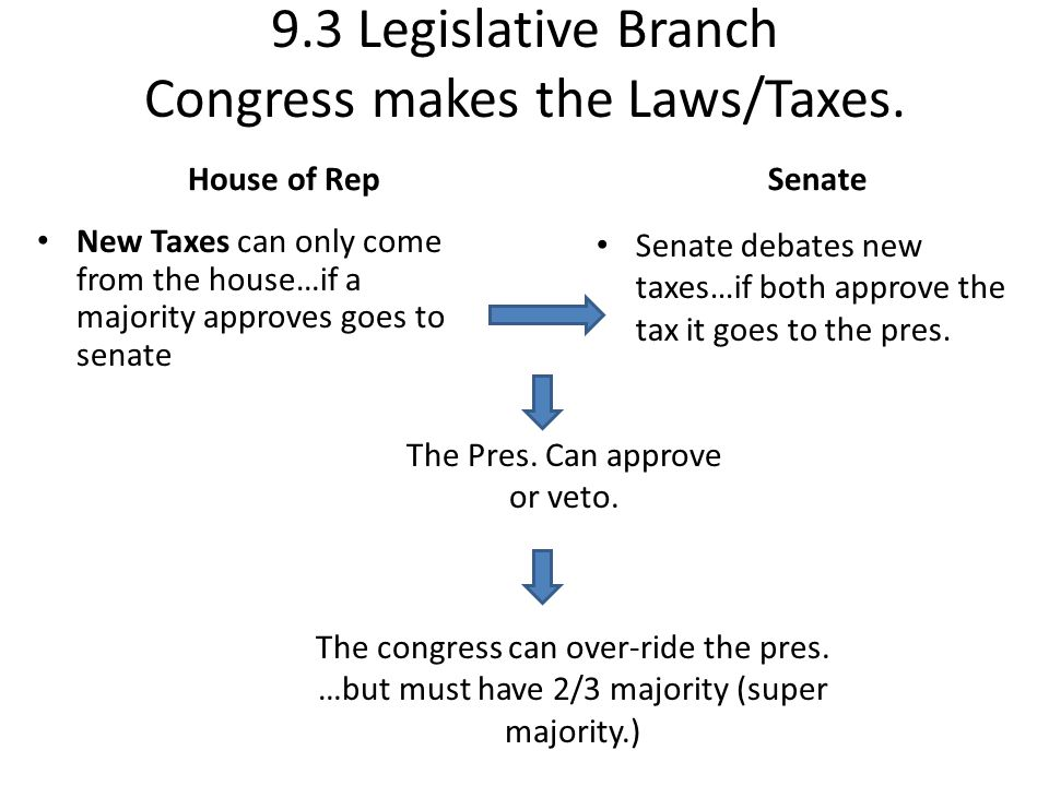 9.3 Legislative Branch Congress makes the Laws/Taxes.