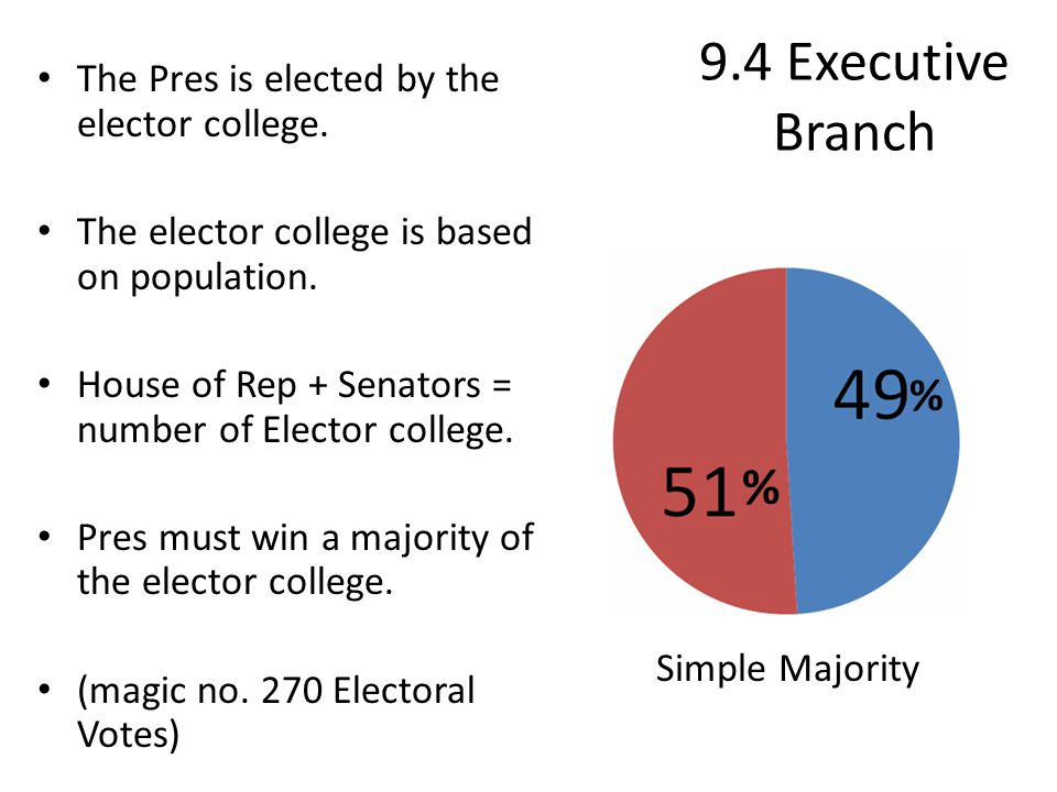 9.4 Executive Branch % % The Pres is elected by the elector college.