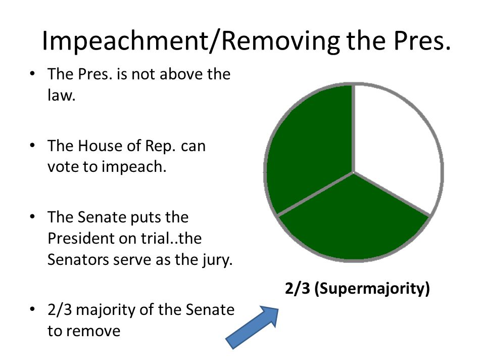 Impeachment/Removing the Pres.