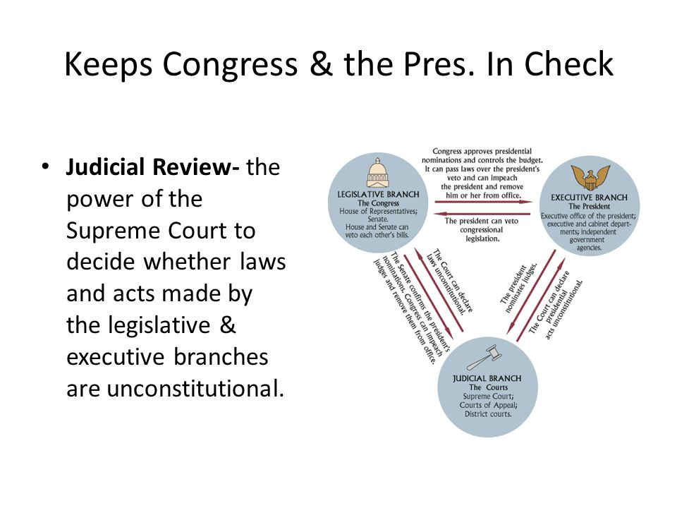 Keeps Congress & the Pres. In Check