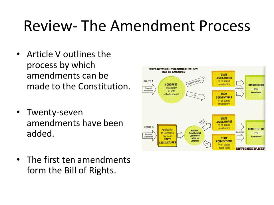 Review- The Amendment Process