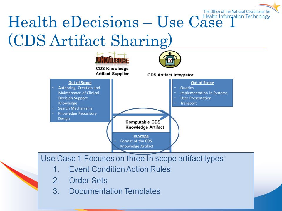 Health eDecisions – Use Case 1 (CDS Artifact Sharing)