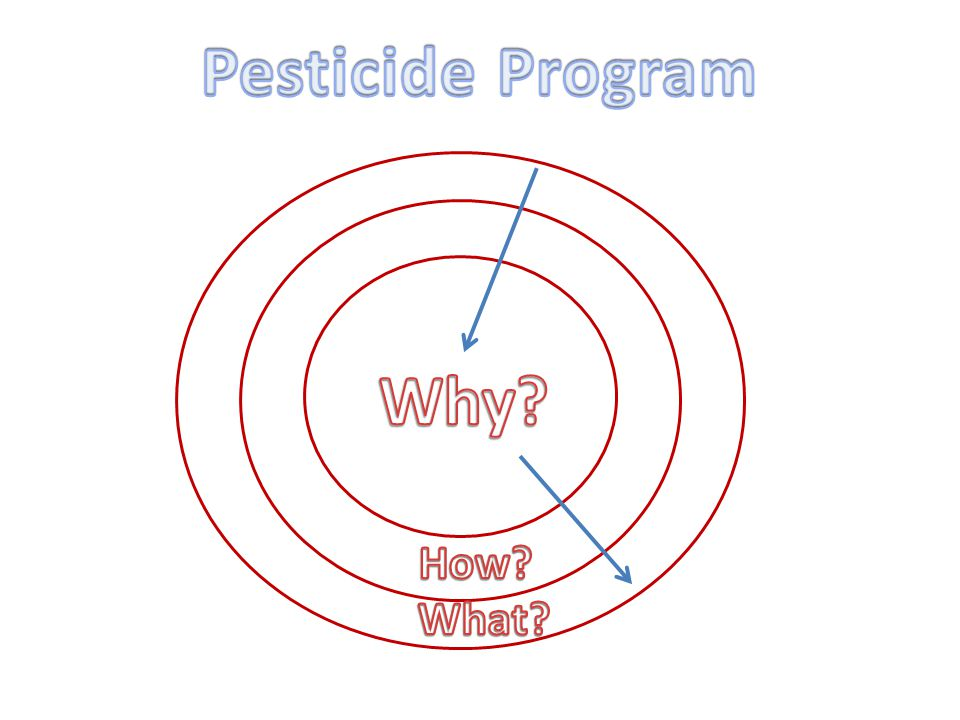 Pesticide Program WWHy Why How What