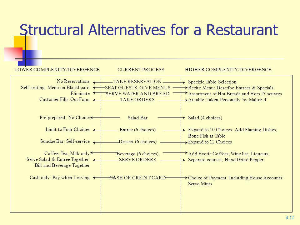 Structural Alternatives for a Restaurant