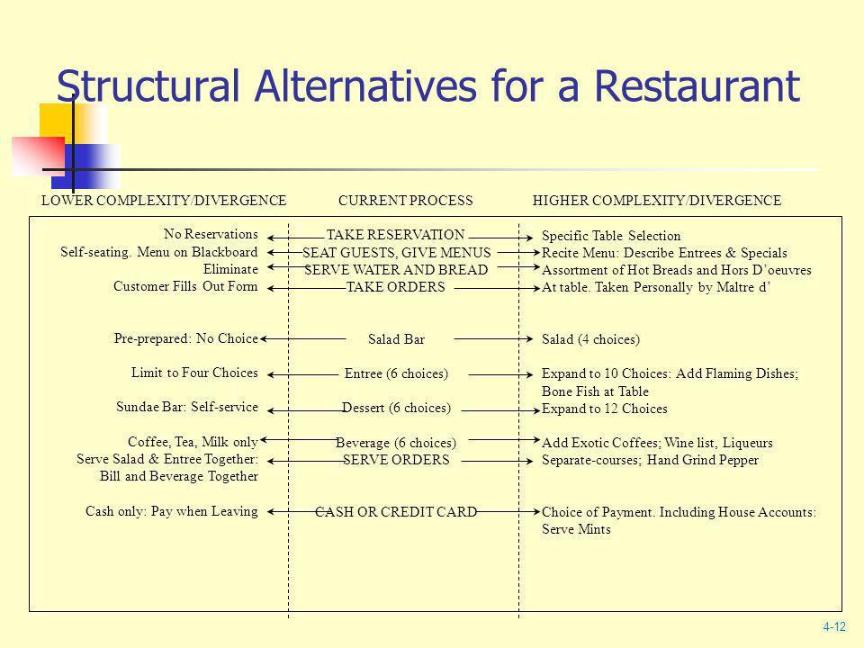 Structural Alternatives for a Restaurant