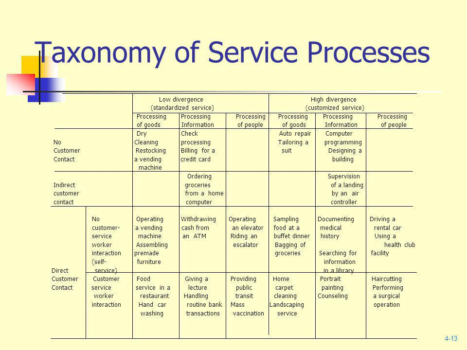 Taxonomy of Service Processes
