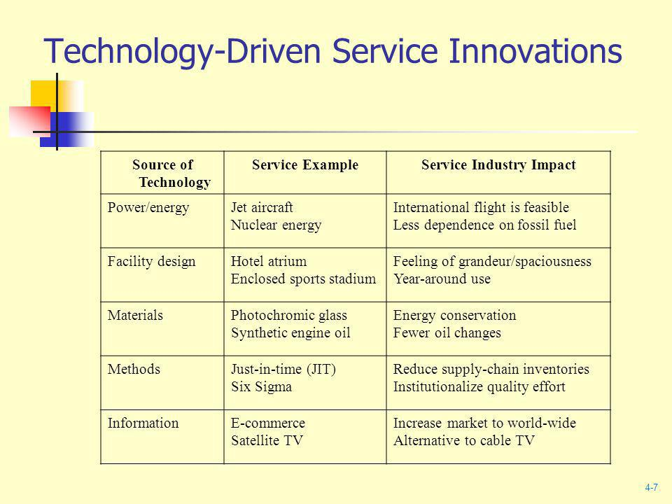 Technology-Driven Service Innovations