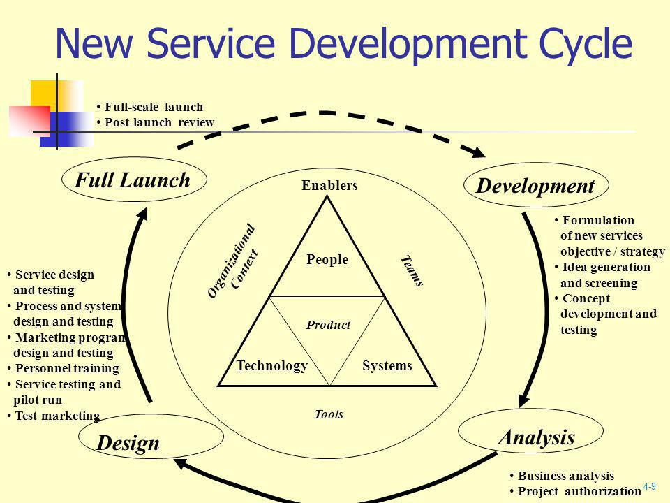 New Service Development Cycle